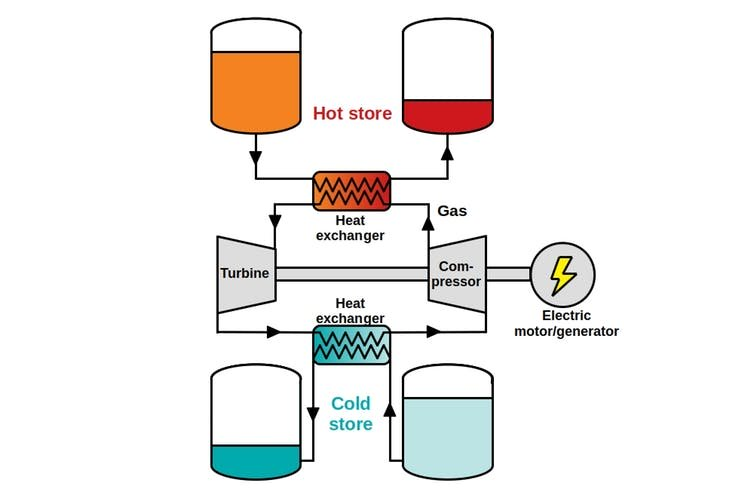 A Simpler Way to Store Renewable Energy